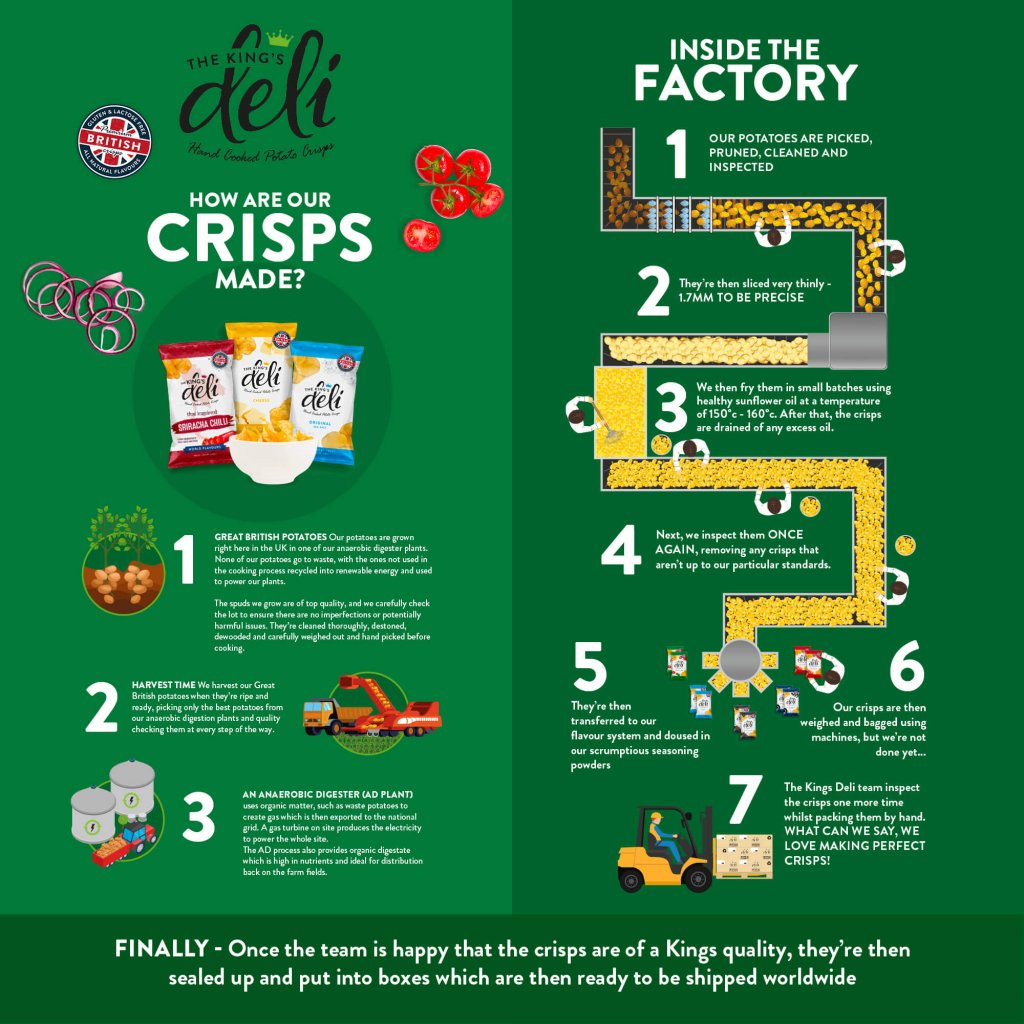 Kings Deli - How are crisps made infographic square